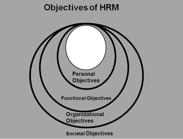 hrm and achievement of organizational objectives Keywords: strategic human resource management introduction strategic management can be used to determine mission, vision, values, goals, objectives, roles and responsibilities, timelines, etc the performance of organizations is the focus of intensive research efforts.