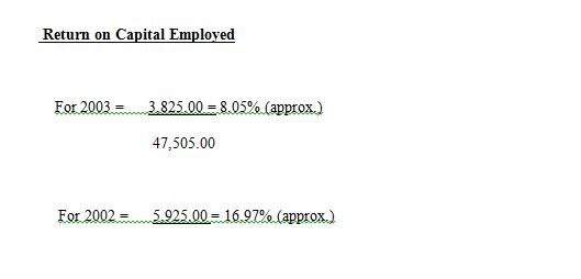 Calculation of Return on Capital Employed (ROCE)