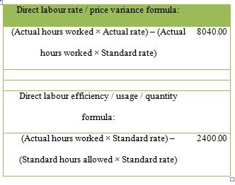 Calculate the direct material price and usage variance