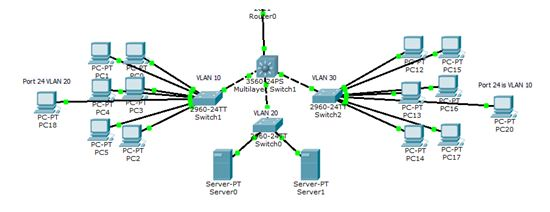 Network Latency Diagram