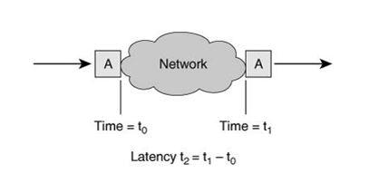 Network Latency Diagram
