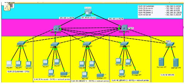 LAN Designing-1