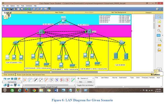 LAN Diagram for Given Scenario