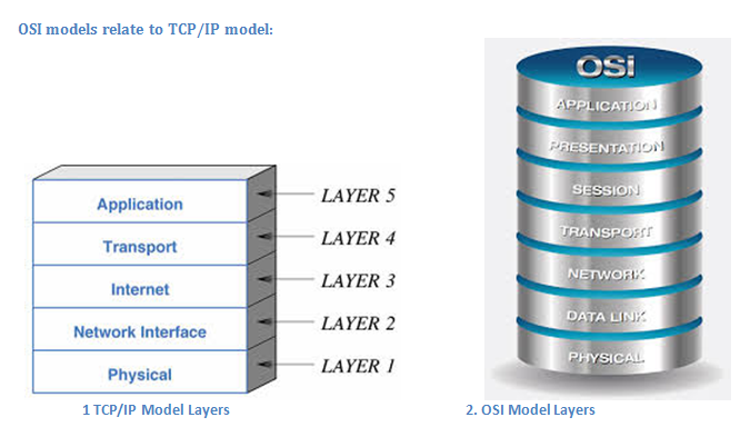 OSI Models relate to TCP or IP Model