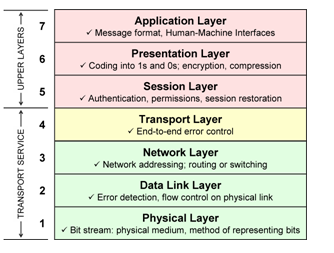 Presentation Layer and Application Layer