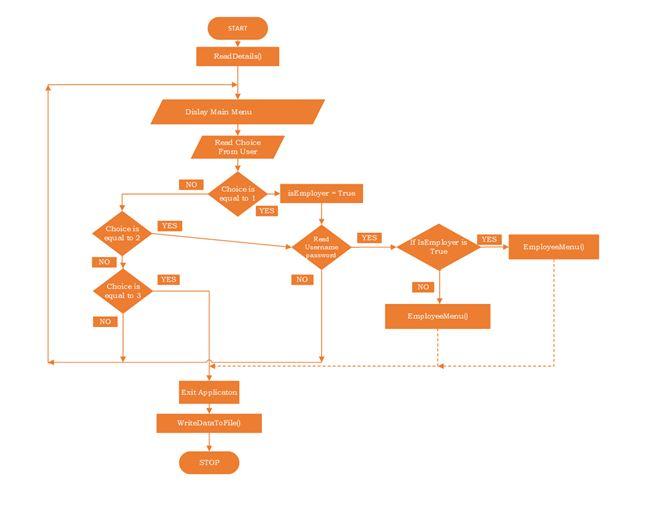 flowchart code