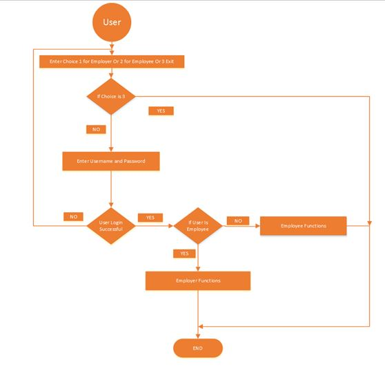 the basic flow of the application