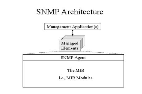 SNMP Architechture