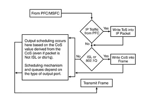 Diagram of QoS