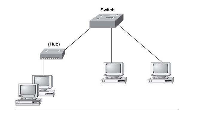 Unit 44 Local Area Networking Technologies Assignment solution 1