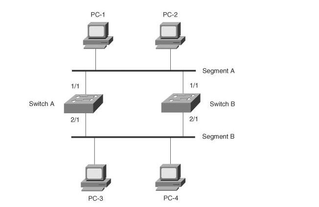 Unit 44 Local Area Networking Technologies Assignment solution 2