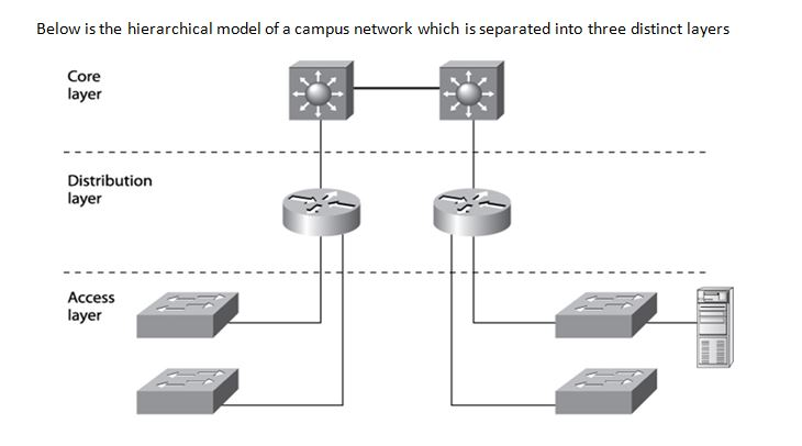 LAN concerns Unit 44 Local Area Networking Technologies Assignment solution