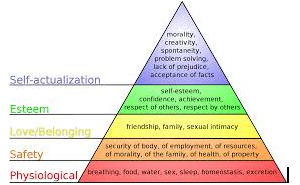 Hierarchy of Needs and Motivation