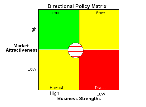 Directional Policy Matrices