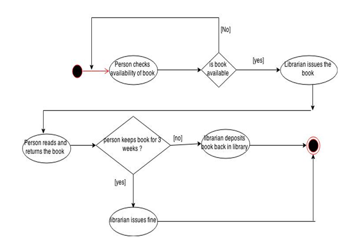 Activity Diagram for BCC library system