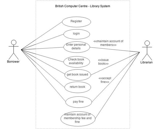 British Computer Centre - Library System