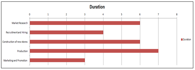 Gantt chart for timelines that need to be set for implementing new strategy