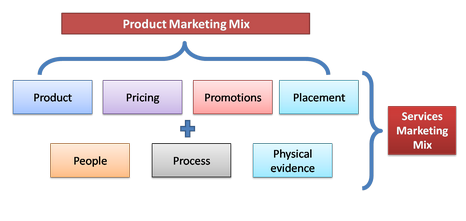 Elements of Services Marketing Mix