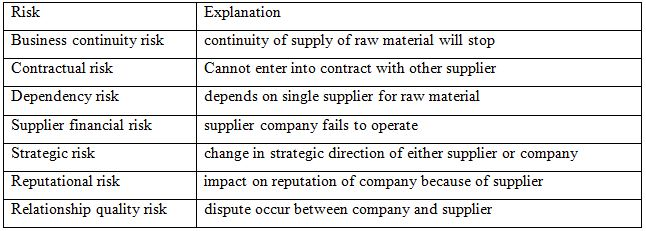 procurement assignment An integrated production and procurement design for a multi-period multi-product manufacturing system with machine assignment and warehouse constraint.
