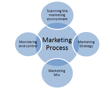 marketing principles group assignment Need assistance with any marketing essay, check this marketing principle essay  and avail the best marketing essay writing help services from the industry experts  order now for similar assignment help  in context of proposed hair care  product, female of age group 14-30 years will be targeted this is.