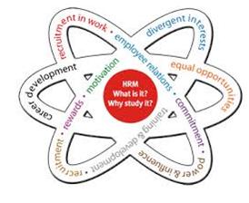 Unit 18 HRM Assignment