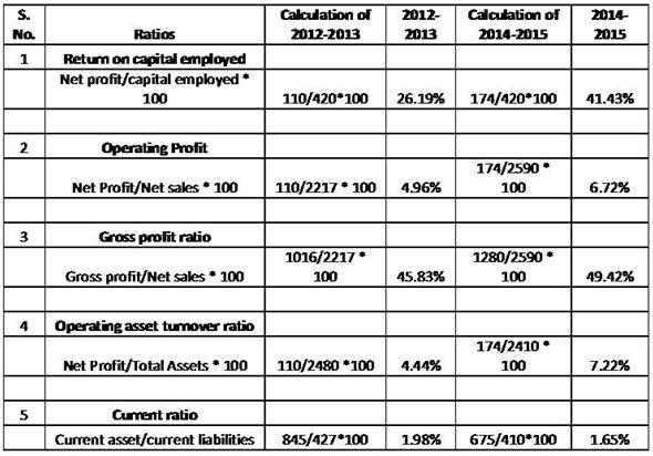 Investment Portfolio Assignment Answers