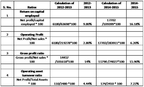 Investment and Portfolio Assignment
