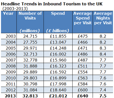 inbound tourism in UK
