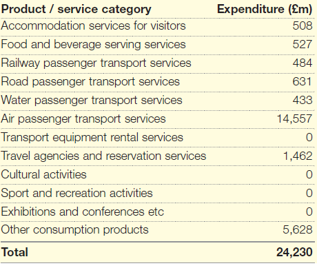 Tourism Satellite Accounts 2011, Office for National Statistics, 2013
