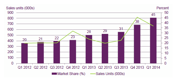 units sold per quarter in UK