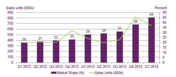 units sold per quarter in UK