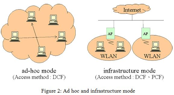 Ad hoc and infrastructure mode