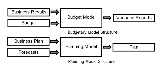 Budgetary control system