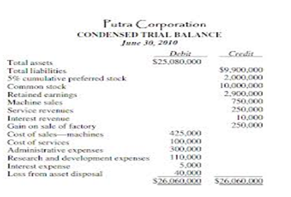 Format of trial balance
