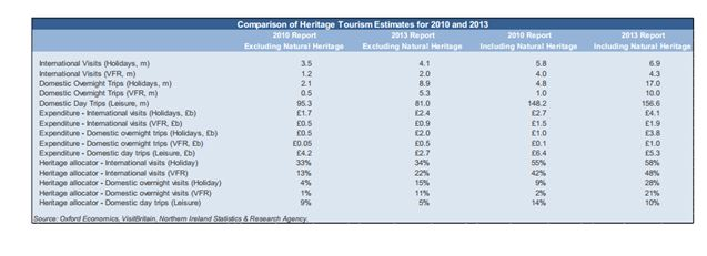 Comparison of Heritage Tourism Estimate for 2010 & 2013