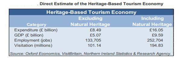 Heritage Based Tourism Economy