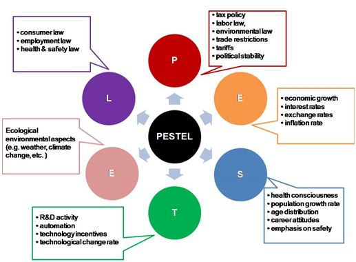 pestel analysis of housing industry A pestel analysis helps managers gain a better  to what level do the local government and industry fund  among those countries housing bpo.