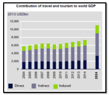 image of travel and tourism