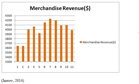 Merchandise Revenue