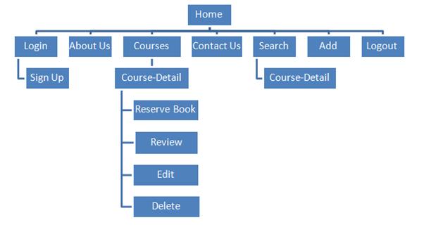 Sitemap of website