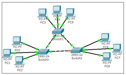 network simulation through cisco program