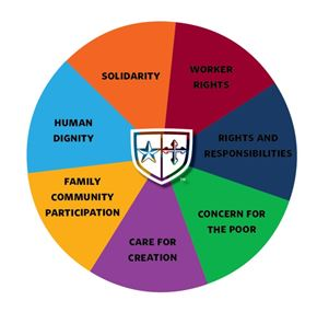 Principles of Catholic Social Thoughts