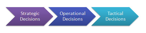 Category for range of decisions