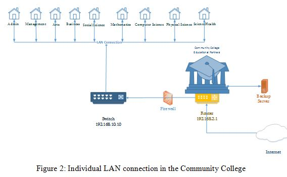 Satellite network design of the Community college