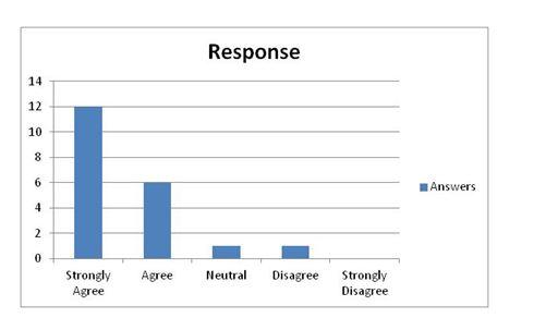 Participative management involvement response