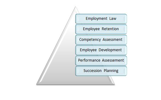 Responsibilities of HRM