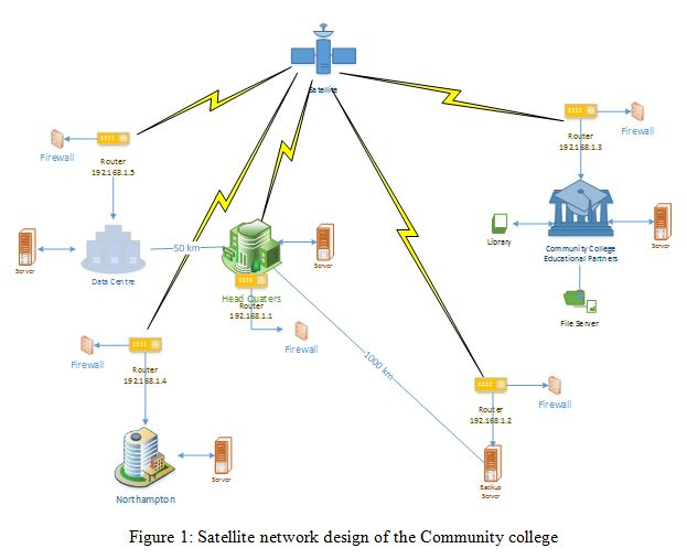 Individual LAN connection in the Community College