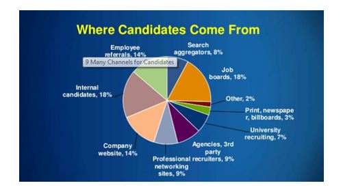 Sources for candidates