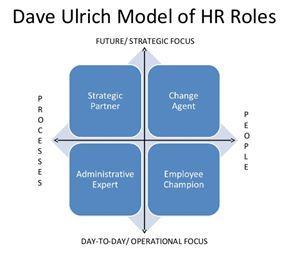 HR roles modals
