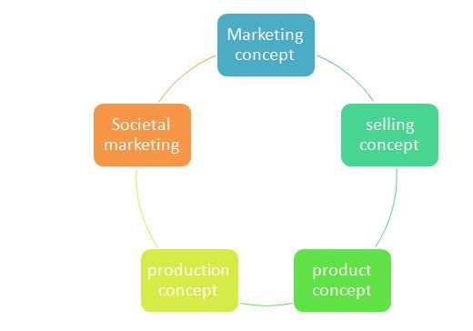 Unit 2 Marketing Essentials Assignment Solution2